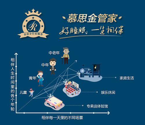 """6月12日,在慕思寝具与中国睡眠研究会联合主办的""""新睡眠・新经济――2019世界除螨日暨慕思M2 PLUS新闻发布会""""上,慕思重磅发布了M2 PLUS防螨床垫。慕思表示,M2 PLUS新品与金管家服务将为消费者提供闭环式睡眠解决方案,为消费者带来""""没螨""""生活。这一举措得到了复旦大学上海医学院药理学系主任黄志力教授,人文财经观察家、秦朔朋友圈发起人秦朔以及知名脱口秀主持人黄西等现场嘉宾的大力支持!"""