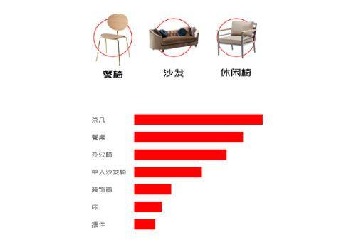 2019家具在线采购通平台年度报告